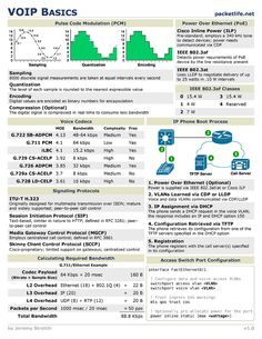 VOIP Basics Cheat Sheet from Cheatography.
