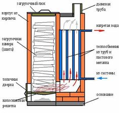 Пиролизная печь из кирпича своими руками чертежи Water Heating, Heating And Cooling, Shop Heater, Grain Dryer, Everything Burns, Rocket Mass Heater, Firewood Holder, Stove Oven, Stove Fireplace