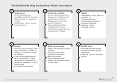 6 Step Approach to Business Model Innovation.     http://blog.business-model-innovation.com/tools/