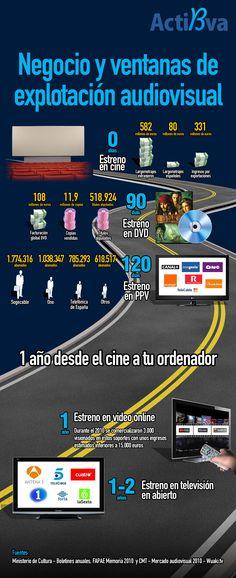 El negocio audiovisual en España y la distribución de las ventanas de explotación es un tema bastante complejo que requiere que transcurra una media de un año como mínimo para que un estreno de cine llegue a las pantallas de nuestros ordenadores.