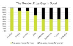 On average, male footballers receive £21.5 million more in prize money than female footballers – £22 million and £561,230 respectively. To put this into perspective, the prize money received by an average male footballer is nearly 40 times higher than his female counterpart  Source: Insure4Sport