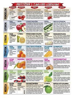 Low Carb Diet Plan, Ketogenic Diet Plan, Weight Loss Diet Plan, Keto Diet For Beginners, Detox, Healthy Lifestyle, Food And Drink, Health Fitness, Herbs