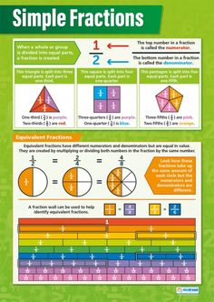 POSTER OF THE DAY:   Fractions have never been simpler when using these posters... #fractions http://ow.ly/YkqwD