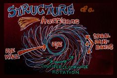 What is a hurricane? Look into the eye of the storm to learn more!