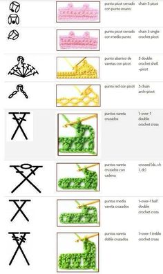 29 ideas for crochet stitches symbols english Picot Crochet, Crochet Stitches Chart, Crochet Diy, Crochet Borders, Crochet Diagram, Crochet Basics, Love Crochet, Crochet Motif, Crochet Patterns