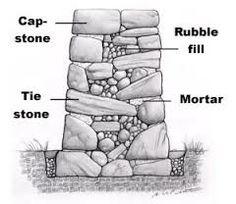photos of stone garden wall - Google Search