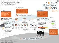 Multichannel Barometer 2014 Infographic