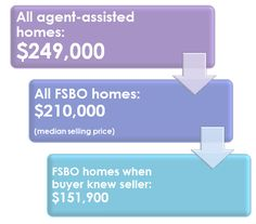 Selling Your Home Solo to Save Money? You'll Actually Make Less Than You Think - http://feedproxy.google.com/~r/EconomistsOutlook/~3/tybOFEr56jo?utm_source=rss&utm_medium=Sendible&utm_campaign=RSS