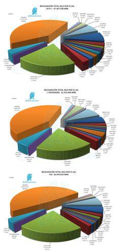Total Recaudado por CC.AA. en 2012 vía I.R.P.F., I. Sociedades e IVA   http://yfrog.com/3oiulp