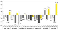 Cijfers woonbranche 2013 - Inretail (CBW-MITEX)