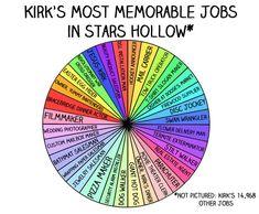 "13 Charts All ""Gilmore Girls"" Fans Will Understand @lojam7 @hailstorm4"