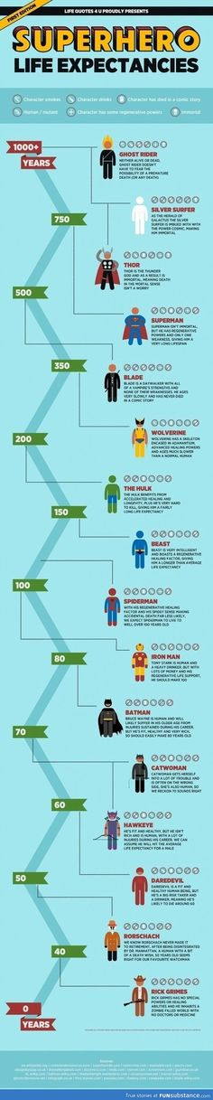 Life expectancy for super heroes.