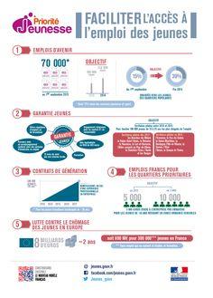 Tout savoir sur les mesures du gouvernement en faveur de l'emploi des jeunes (mise à jour : octobre 2013)
