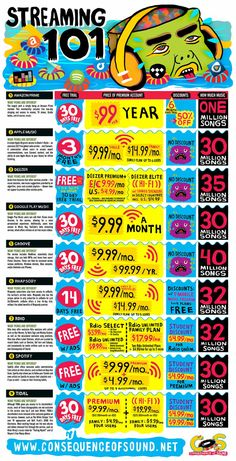 Music Streaming for Dummies: A Consumers Guide