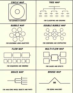 Thinking Maps :: I  began using these last year with great results! We loved using them to organize our thinking and they became an important part of our classroom toolkit.  I'm looking forward to using them from the start this year.
