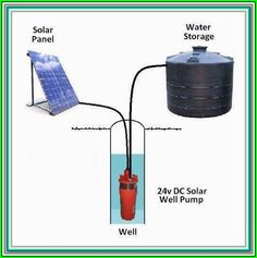 The Decline Of Coal And The Rise Of Solar Energy System >>> Be sure to check out this valuable article. Solar Powered Water Pump, Solar Water, Solar Powered Lights, Energy Companies, Help The Environment, Solar Energy System, Diy Solar, Water Tank, How To Run Longer