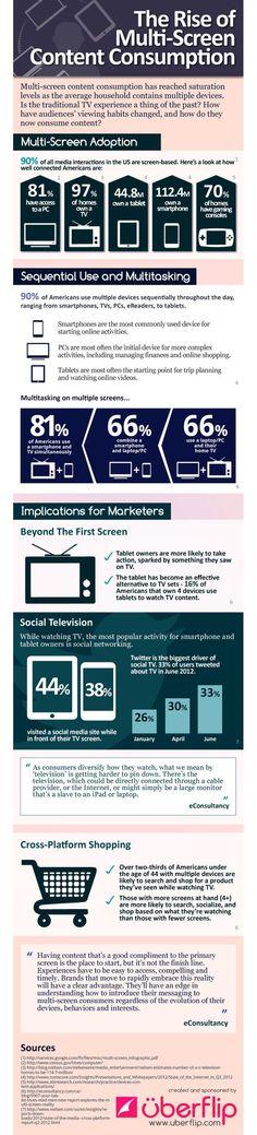 Estatísticas sobe o consumo de conteúdo em múltiplos dispositivos