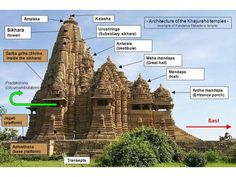 Hindu architecture evolved over the centuries from simple rock-cut cave shrines to massive and ornate temples which spread across the Indian sub-continent and beyond, forming a canonical style which is still...