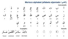 """The Moriscos (Spanish for """"Moor-like"""") were Muslims in Spain and Portugal how were forced to convert to Christianity at the beginning of the 16th century. Many Moriscos continued to practice Islam, most in secret, but some did so openly. A decree issued by King Felipe II in 1566 oblidged the Moriscos to adopt Spanish language, dress and customs. The Moriscos produced books known as aljamiados, which written in Spanish using the Arabic alphabet and were used to instruct fellow Moriscos in…"""