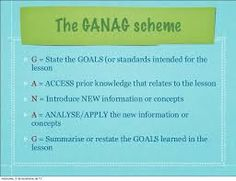 Image result for ganag lesson plan examples