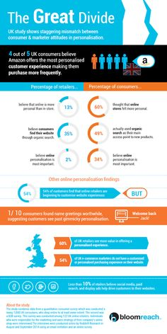 Infographics on the findings of The 2014 Consumer and Marketer Personalisation Study