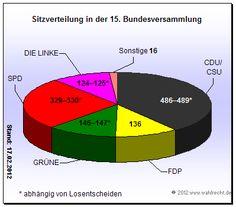 Nach Wulffs Rücktritt: Die wahrscheinliche Zusammensetzung der 15. Bundesversammlung