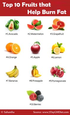 Best fruits to burn belly fat. Best fruits to burn belly fat. How should a healthy diet list be? It is important that the foods in the nutrition program that want to lose weight are adequate and balanced. A healthy diet list should include all … Quick Weight Loss Tips, Fast Weight Loss, How To Lose Weight Fast, Weight Gain, Losing Weight, Weight Loss Meal Plan, Reduce Weight, Chia Seed Recipes For Weight Loss, Best Weight Loss Foods