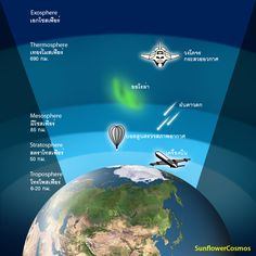Earth's Atmosphere | earth's_atmosphere.jpg