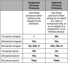 Nominative (Subjective) Pronouns