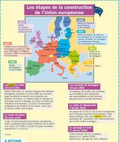 Fiche exposés : Les étapes de la construction de l'Union européenne