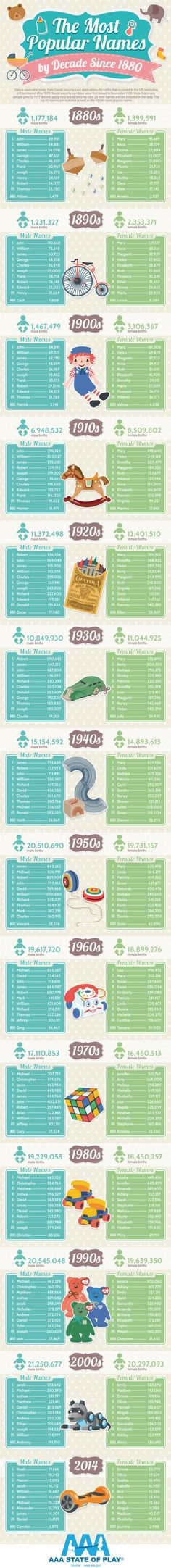 AAA State of Play, a commercial playground equipment company, put together this fun infographic detailing the top 10 most popular male and female names, as well as the hundredth most popular name of each gender, of every decade since the 1880s in the United States. All of the information comes ...