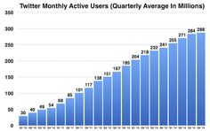 Twitter is Nearing Profitability, But Still has a Serious Growth Problem