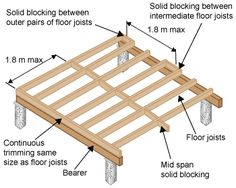 Floor Joists On Foundation Wall Shed In 2019 Pinterest