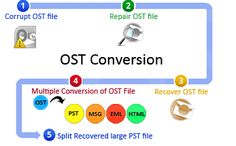 Move OST file into PST, EML, DOC, MSG, MHTML, HTML, MBOX, RTF, TXT, PDF and Outlook profile by the help of Export OST to PST Software