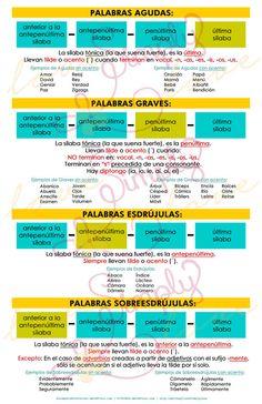 Poster de Reglas de Ortografia de las Palabras con Acento Agudas Graves Esdrujulas Sobreesdrujulas - Descarga Instantanea - Super Oferta by LoveSimplyLove
