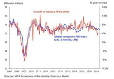 IATA Apr 2019 chart on industry growth (measured in RPKs) compared to the Global composite PMI Middle East Airlines, Global Economy, English Class, Economics, Vulnerability, Industrial, Positivity, Chart