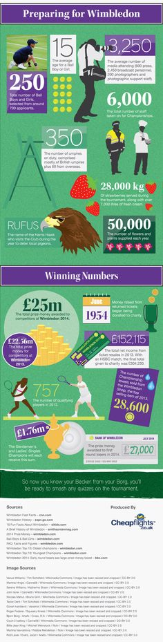 50 fascinating and quirky facts about #Wimbledon.