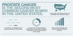 Movember United States - Men's Health