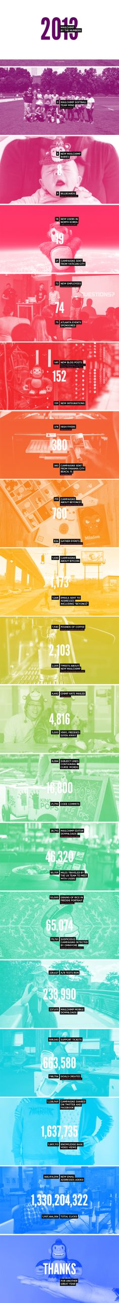 Mailchimp - 2013 by the numbers #webdesign #singlepage #onepage