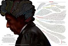 Bob Dylan's Brain - infographic