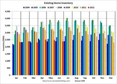 US Existing Home Inventory fell to 2005 levels in June.