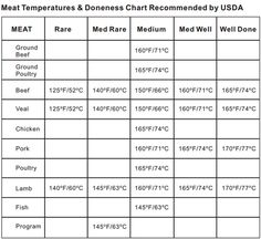 Meat Temperature Chart, Meat Cooking Temperatures | ThermoPro