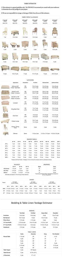 Drapery, Upholstery, Bedding & Table Linen Fabric Estimator.