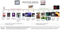 I want to print this and take it with me wherever I go. Shutter Speed--How long your camera collects light.