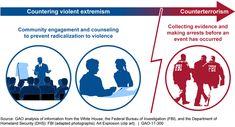 ARCHIVE - IISCA: Countering Violent Extremism USA authorities: Acti...