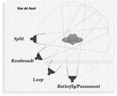 lumiere-portrait-rembrant-split-butterfly-loop