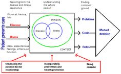 Schema of patient-centred consulting