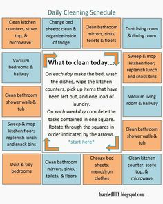 Never seen a cleaning chart quite like this. You do the stuff in the middle everyday and pick one thing around the edges to do each day. More instructions and printable on site.