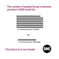 The number of extreme poor in 2030 could be anywhere between 100 million and more than 1 billion. Which do you choose? --> http://www.one.org/us/2013/10/04/infographic-predicted-levels-of-global-poverty-in-2030/