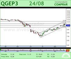 QGEP PART - QGEP3 - 24/08/2012 #QGEP3 #analises #bovespa